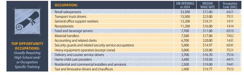 Top 100 jobs 3
